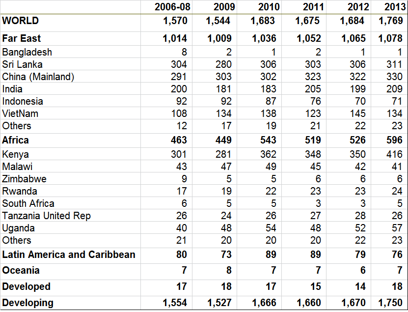 Tea Industry Globally - Exports By Country